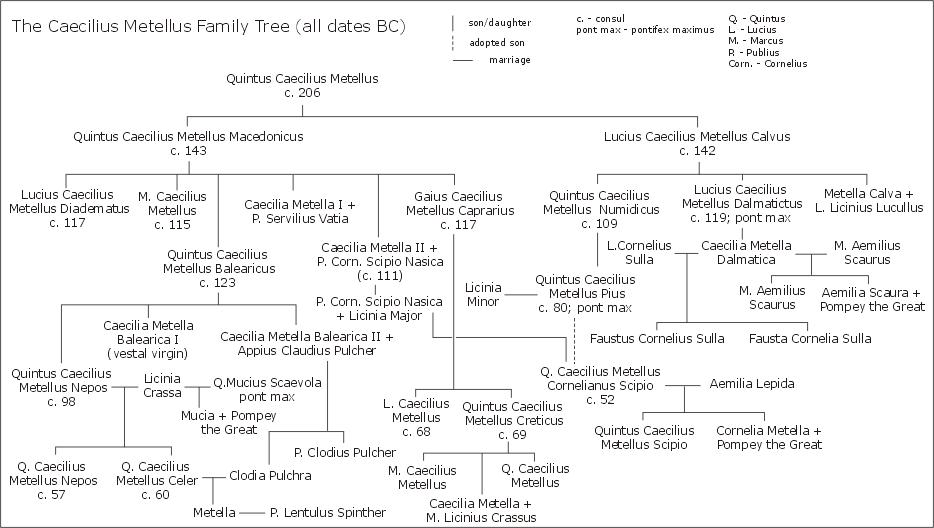 Gens_Caecilia_Metella_family_tree.png