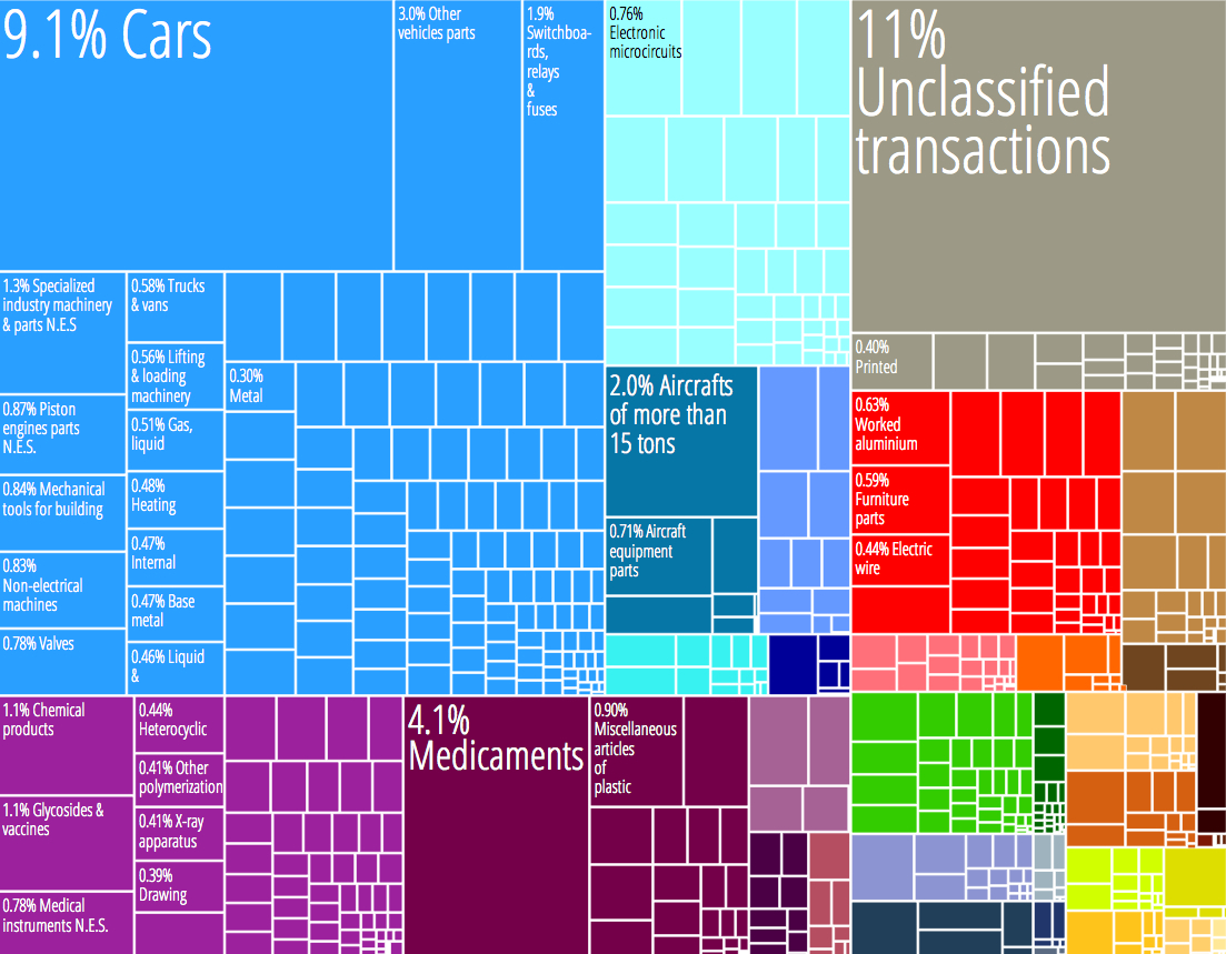 Germany_Product_Export_Treemap.jpg