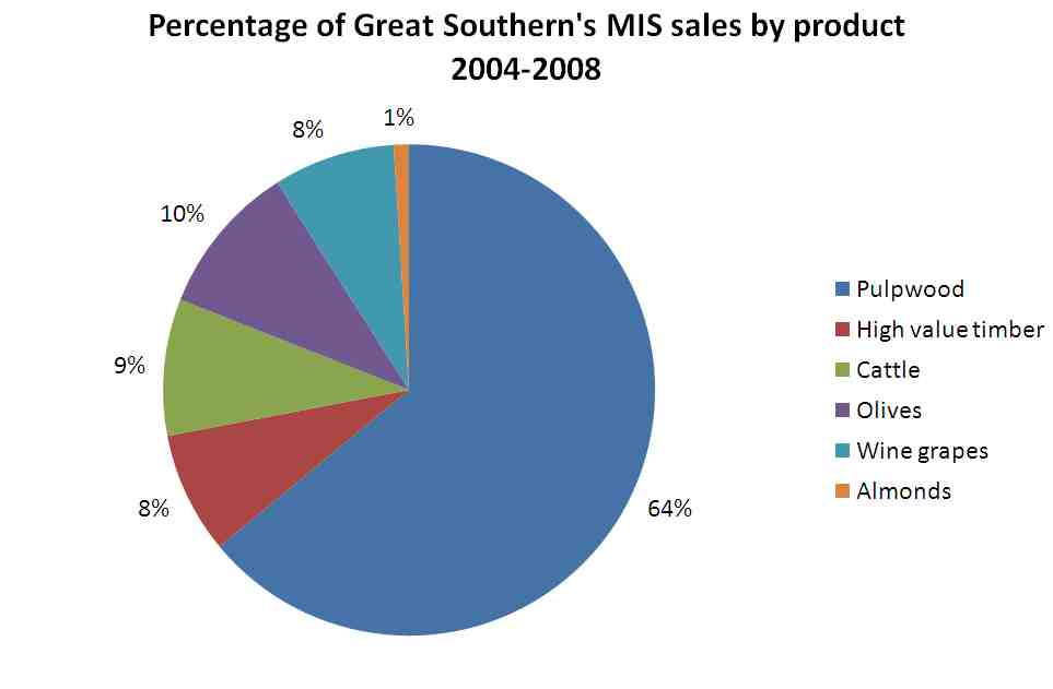 Pie Chart In R: Great Southern product sales pie chart.jpg - Wikimedia Commons,Chart