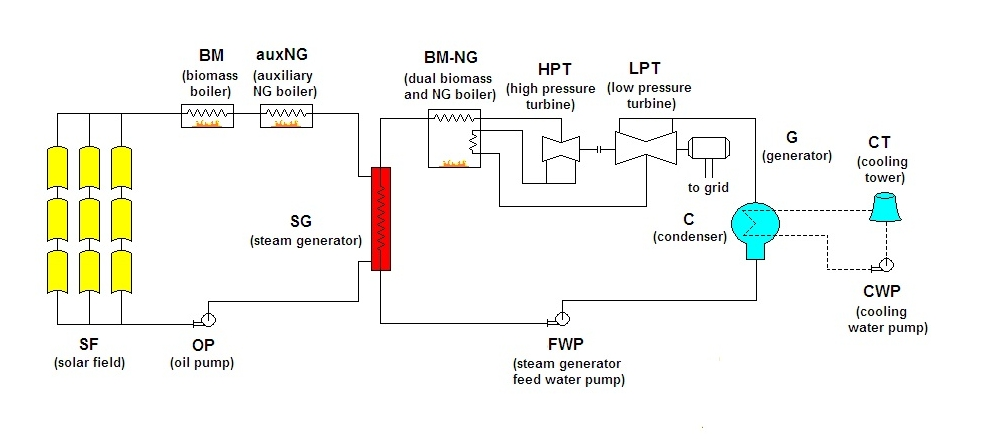 biomass energy plant diagram - photo #18
