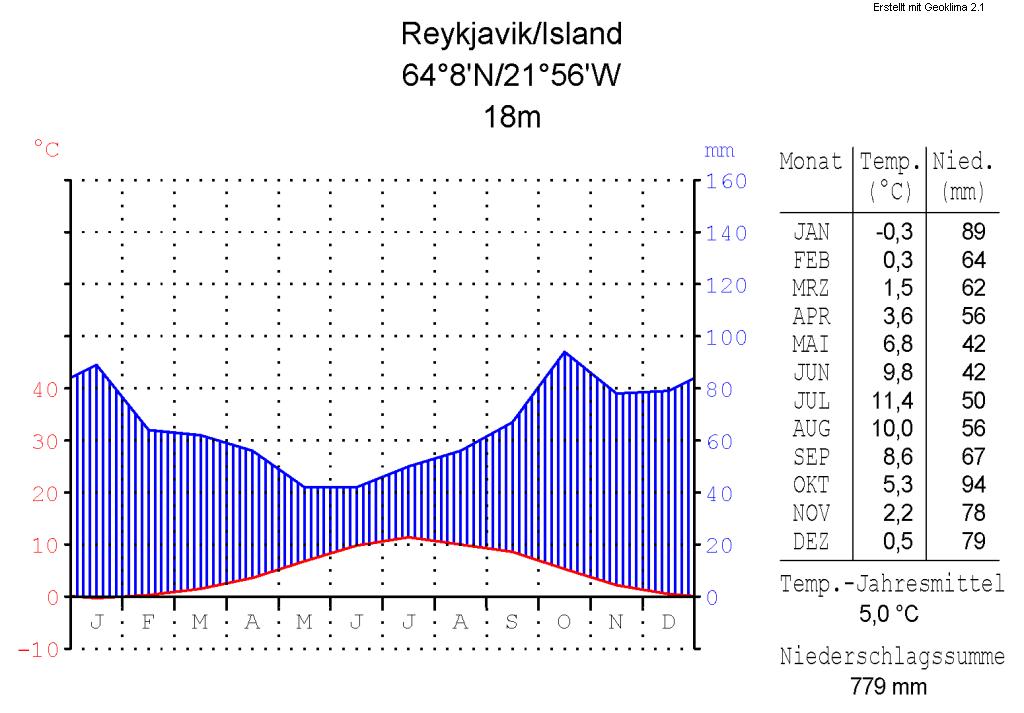 File:Klimadiagramm-metrisch-deutsch-Reykjavik-Island.png - Wikimedia ... Metric