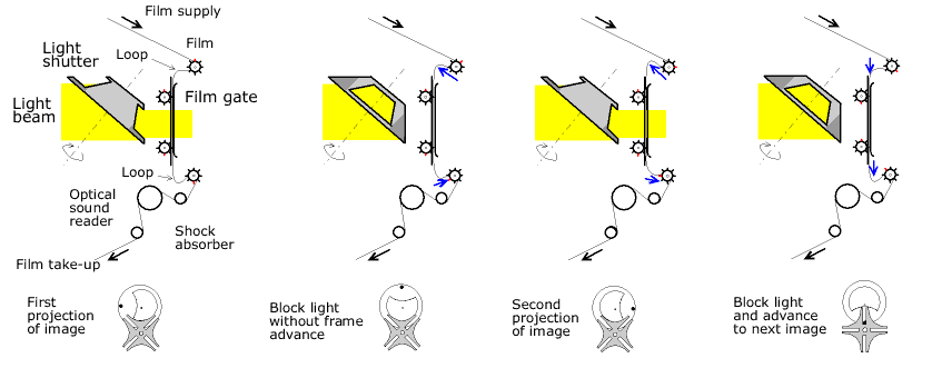 http://upload.wikimedia.org/wikipedia/commons/3/3e/Movie_projection_4_stages_en.png