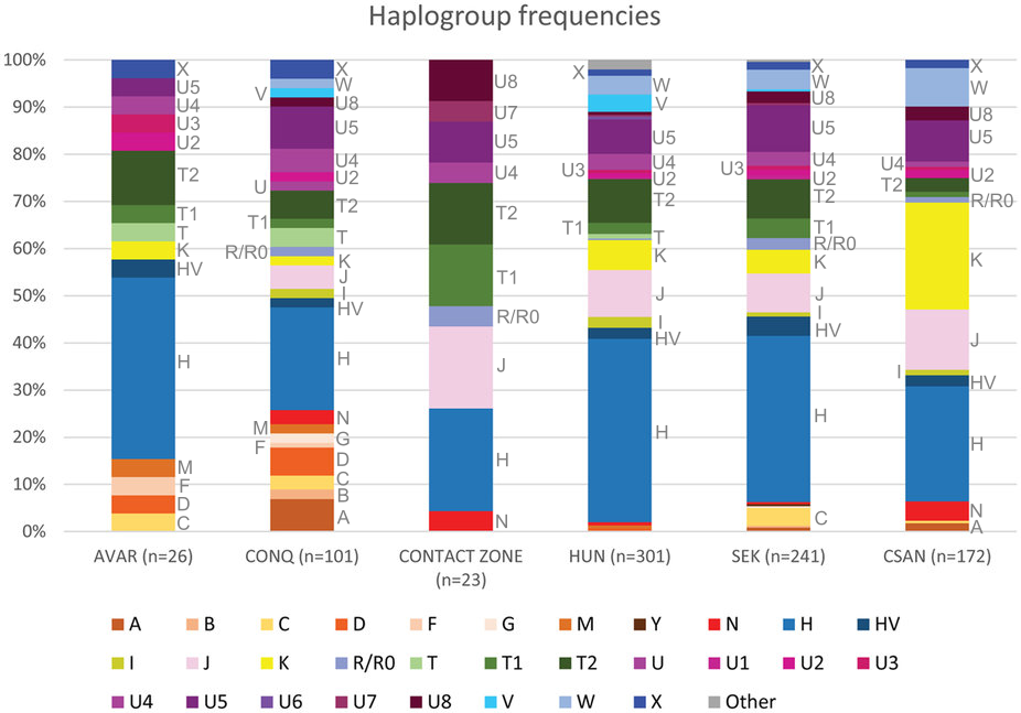 File:MtDNA haplogroup frequencies of Hungarians and others