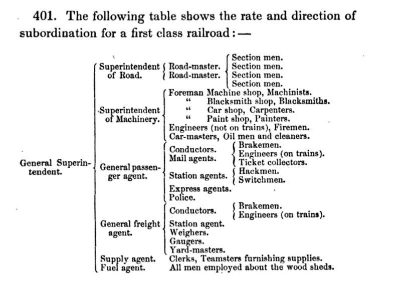 Construction Company Organizational Chart: Organization scheme of railroad company 1857.jpg - Wikimedia ,Chart