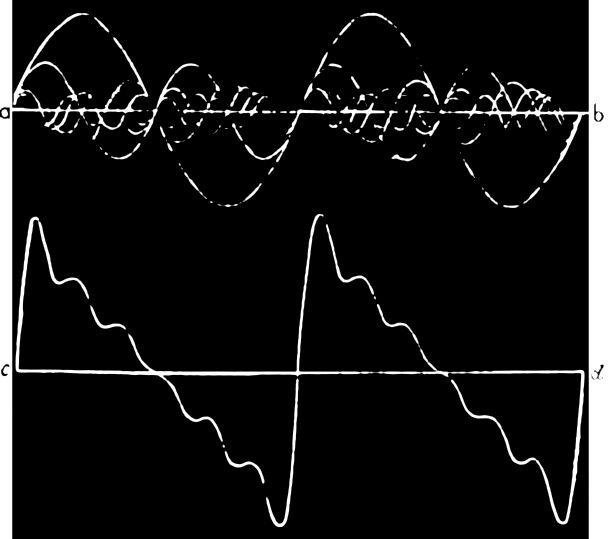 Complex sound wave