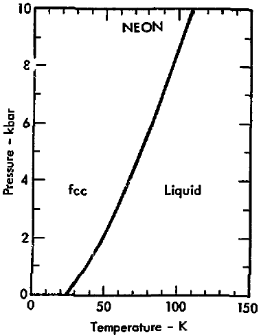 Description Phase diagram of neon (1975).png