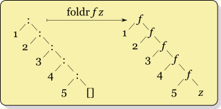 Right fold transformation