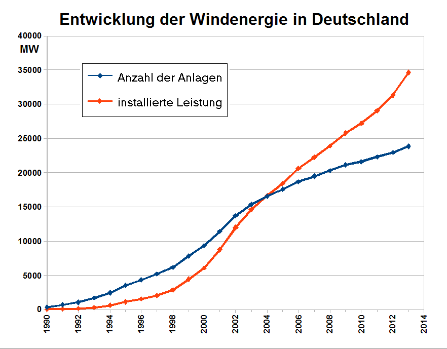 File:Statistik Windenergie Deutschland.png - Wikimedia Commons