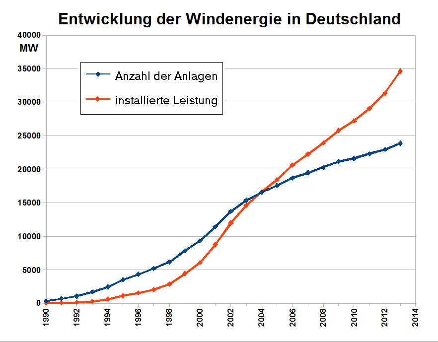 Datei:Statistik Windenergie Deutschland.png – Wikipedia