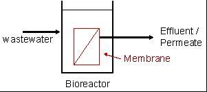 Membrane bioreactor - Wikipedia