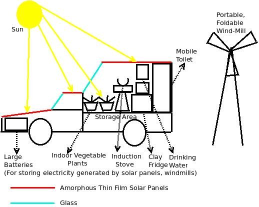 Traveling-using-renewable-energy-2
