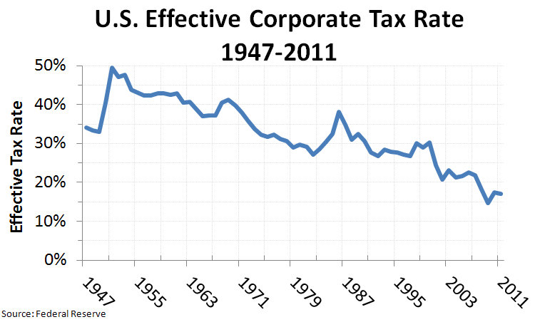 Historical Income Tax Rates Chart: US Effective Corporate Tax Rate 1947-2011 v2.jpg - Wikimedia ,Chart