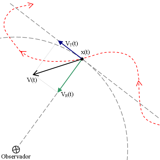 Depiction of Velocidad radial