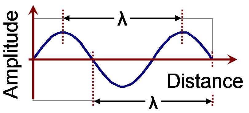 radio wave absorption vs wavelength