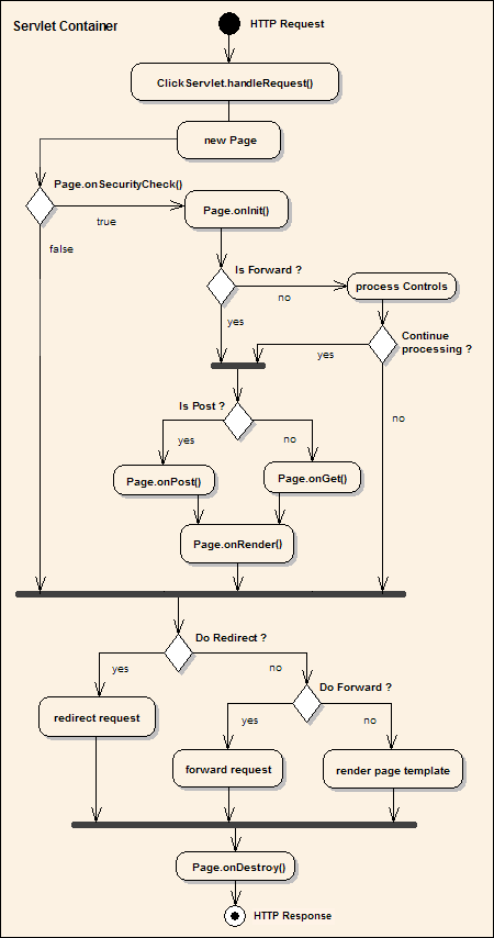 Activity-diagram-small.png