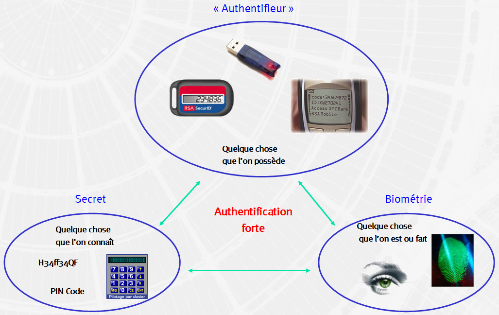 Authentification Forte Wikip 233 Dia