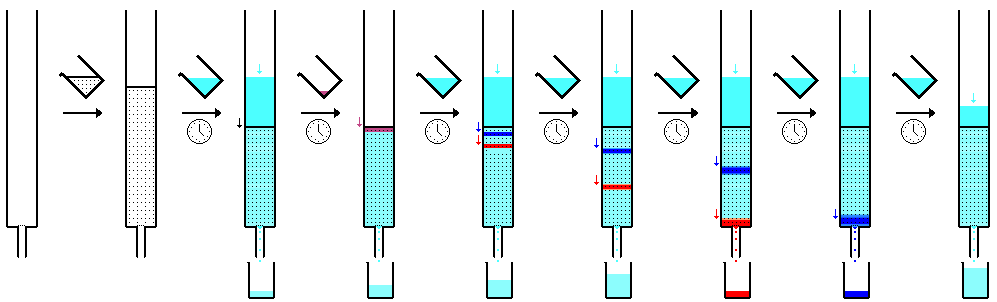 Column chromatography sequence.png
