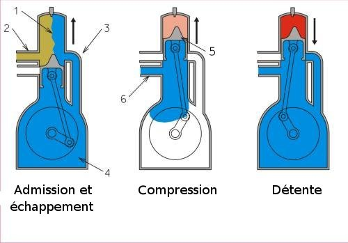 exemple de moteur 2 temps
