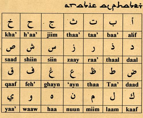 Arabic Script Wikiwand