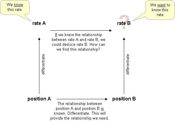 "The ""four corner"" approach to solving related rates problems. Knowing the relationship between position A and position B, differentiate to find the relationship between rate A and rate B."