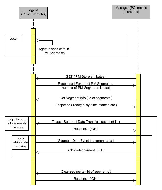 Fileieee11073 phd pm store uml sequence diagramg wikimedia commons fileieee11073 phd pm store uml sequence diagramg ccuart Gallery