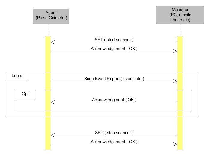 File Ieee11073 Phd Scan Report Uml Sequence Diagram Jpg