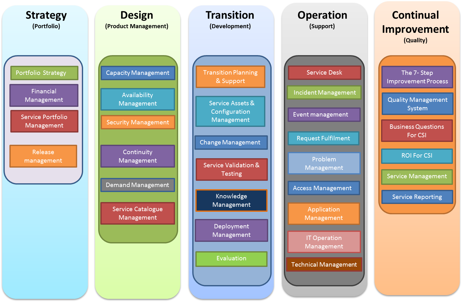 Itil wikipedia for Itil v3 templates
