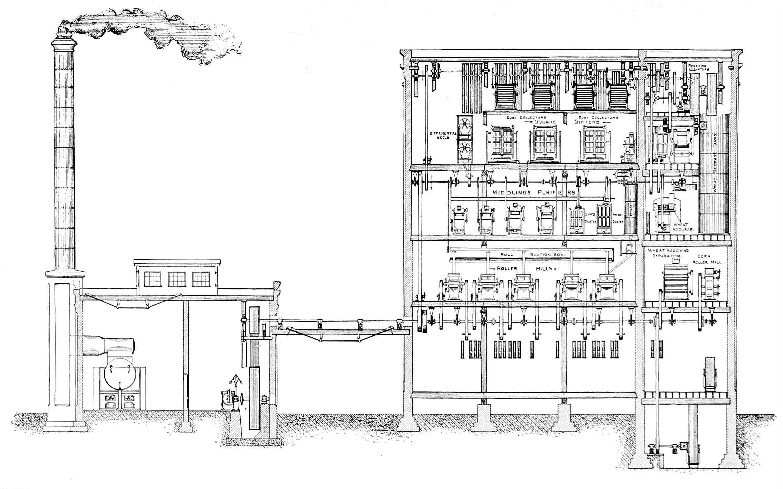 File:NIE 1905 Flour - modern flour mill jpg - Wikimedia Commons