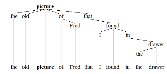 File:Noun phrase tree 1.png