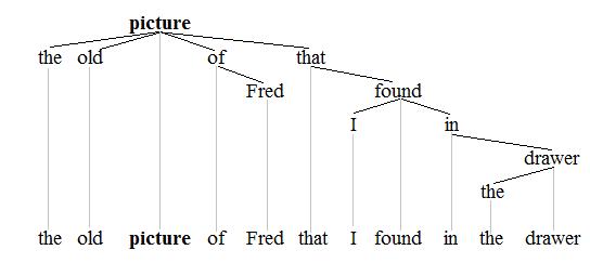 Noun phrase wikipedia noun phrase tree 1 ccuart Gallery