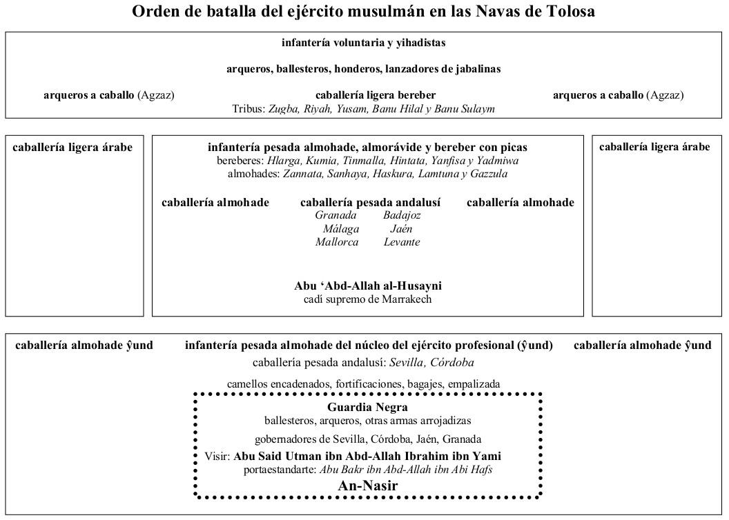 Orden de batalla musulmán en las Navas de Tolosa.jpg
