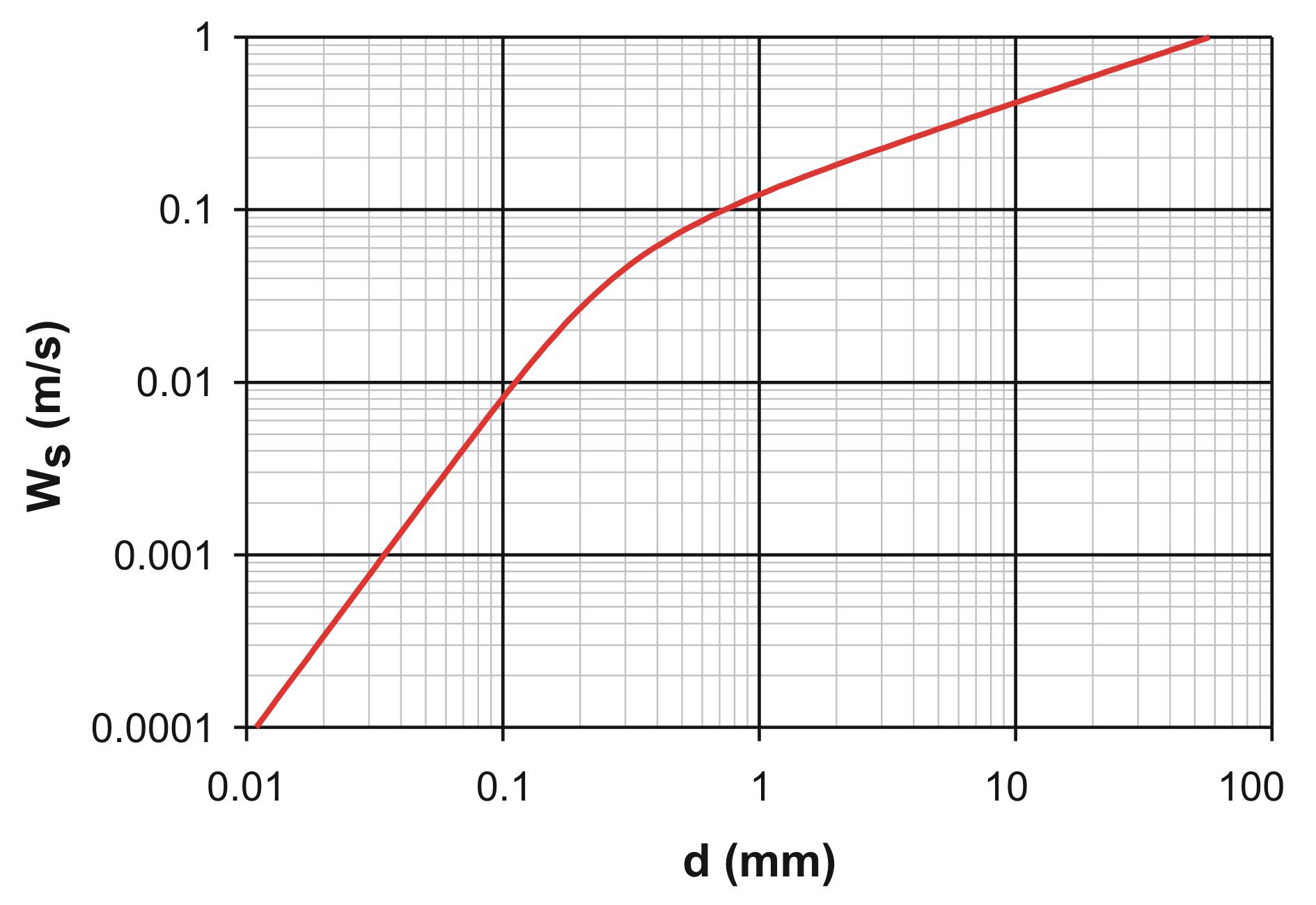 reynolds number and drag coefficient relationship help
