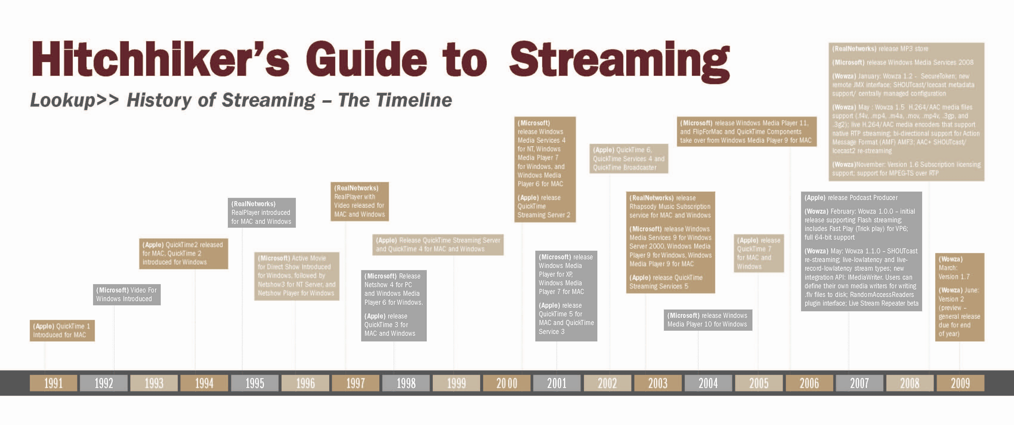 file streamingmedia officialtimeline png wikimedia commons