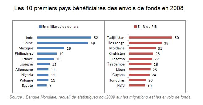 Documentaire à voir pour réflexion Top_10_des_pays_b%C3%A9n%C3%A9ficiaires_des_envois_de_fonds_en_2008