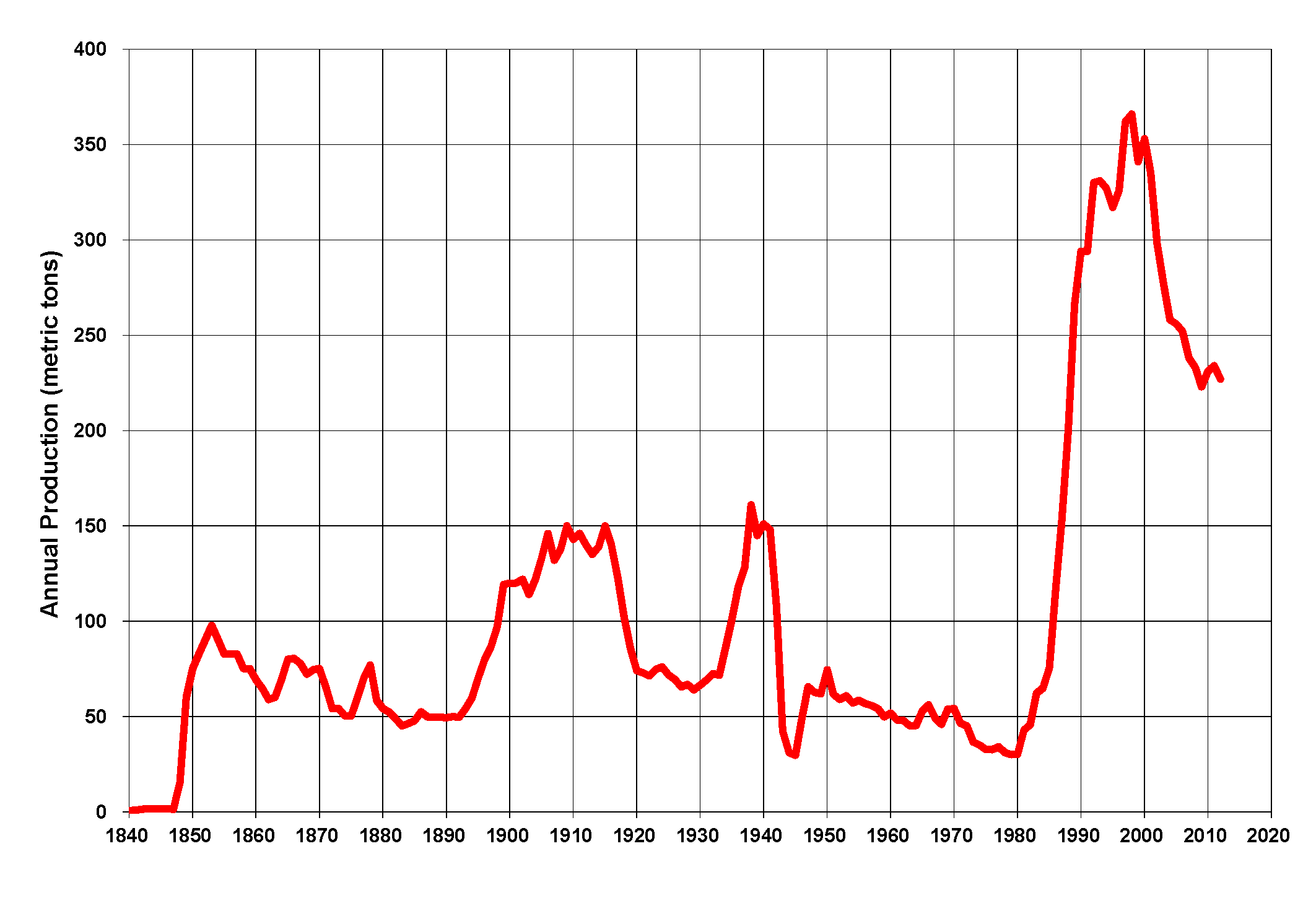 Gold Mining In The United States