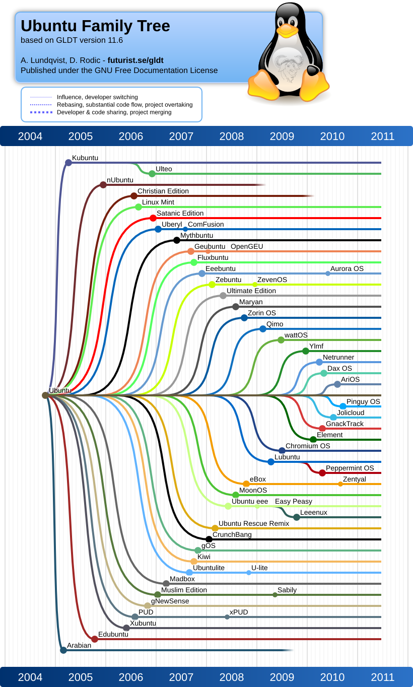 File Ubuntu Family Tree 11 06 Png Wikimedia Commons
