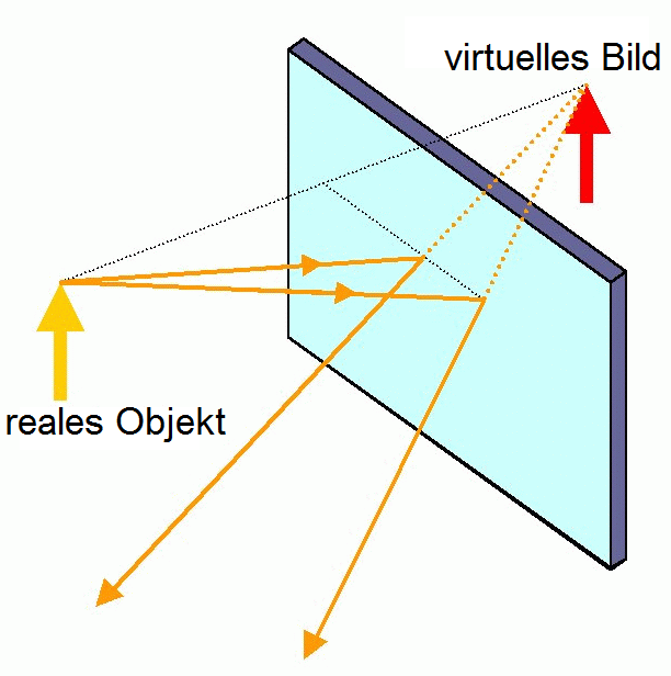 Virtuelles Bild – Wikipedia