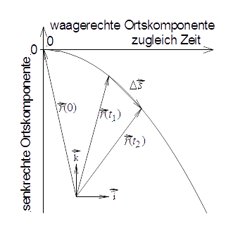 File:Weg-Zeit-Diagramm.png - Wikimedia Commons Quelle: https://commons.wikimedia.org/wiki/File:Weg-Zeit-Diagramm.png