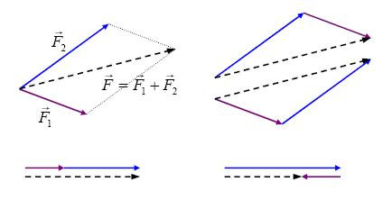 Another method for diagramming addition of forces