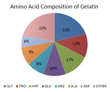 Amino Acid Composition in Gelatin chart