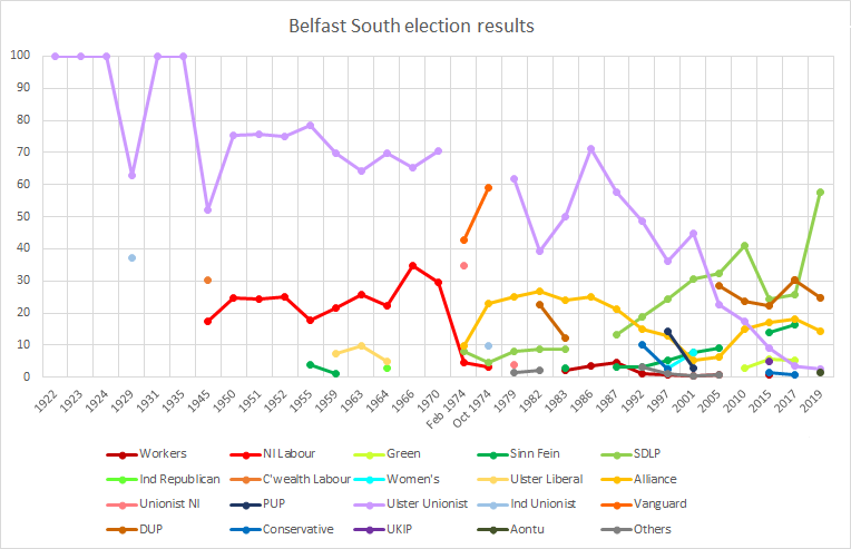 Belfast South election results