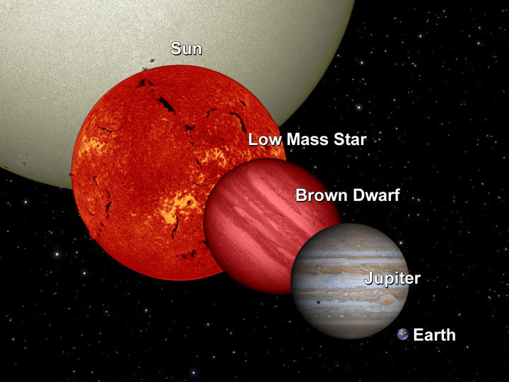 https://upload.wikimedia.org/wikipedia/commons/4/40/BrownDwarfComparison-pia12462.jpg