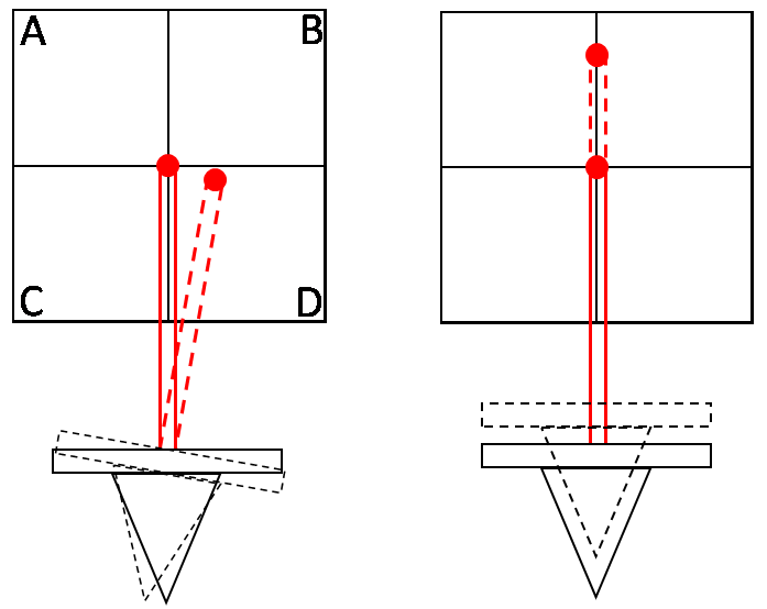 ملف:Cantilever movements and optical deflections.png