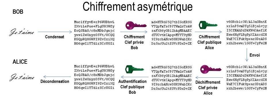 Chiffrement_asym%C3%A9trique.jpg
