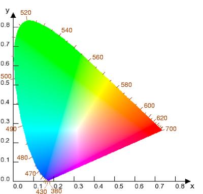 Filecie Chromaticity Diagram Wavelengthg Wikimedia Commons