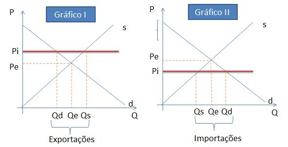 Depiction of Comercio internacional