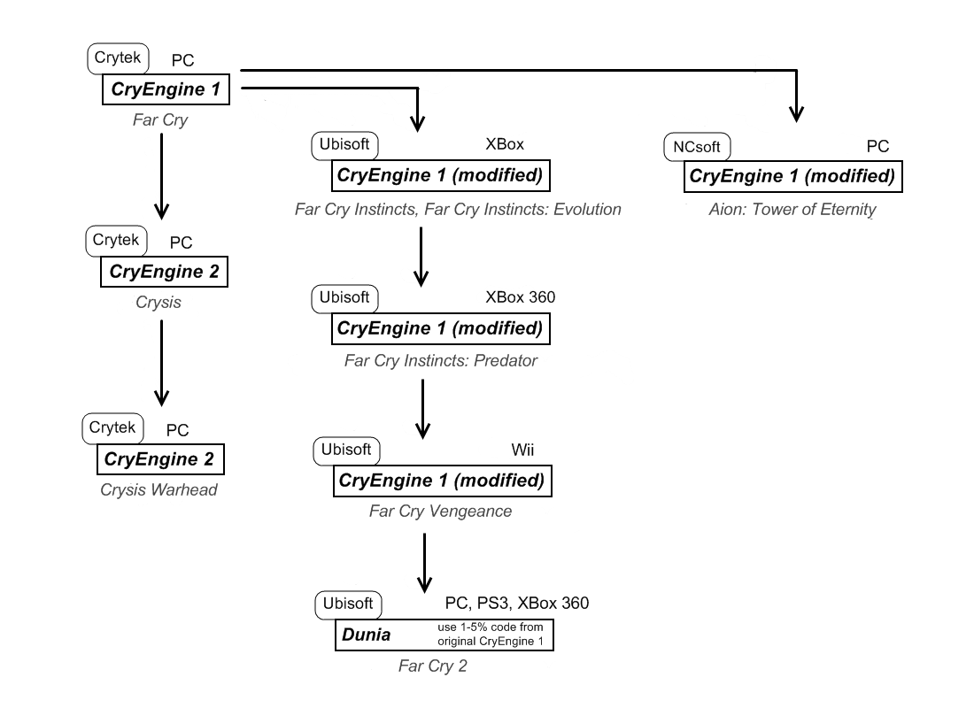 File Cryengine Family Tree Png Wikimedia Commons
