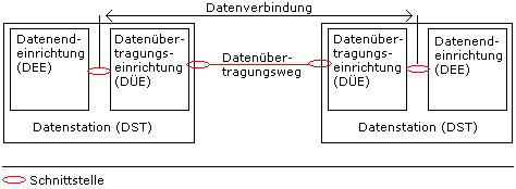 Datenuebertragung.JPG