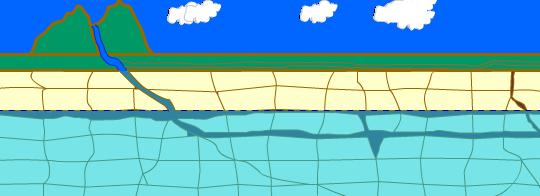 Fase intermedi�ria. A �gua corr�i e carrega os sais removidos da rocha, formando galerias ao longo de fraturas e camadas de estratifica��o. O rio superficial pode se tornar subterr�neo ap�s a forma��o de um sumidouro e deixa um vale seco no terreno por onde corria.