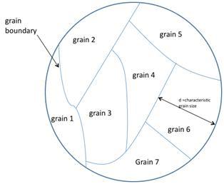 bulk density of grains pdf